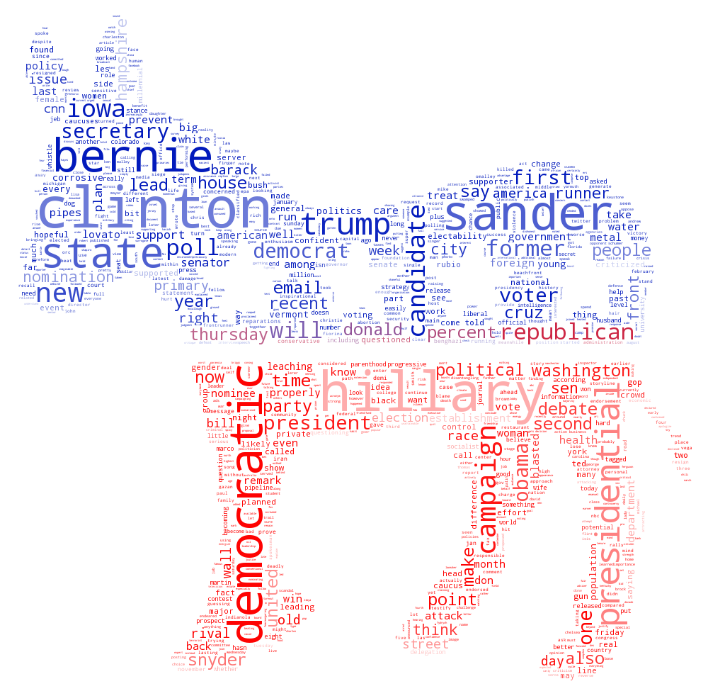The Word Websites: 2016 Candidate Word Clouds